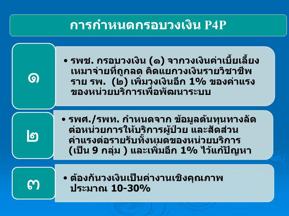 การกำหนดกรอบวงเงิน P4P