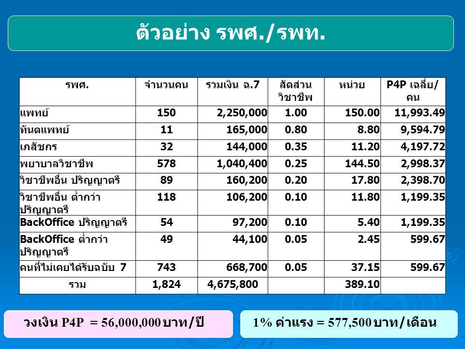 ตัวอย่าง รพศ./รพท. วงเงิน P4P = 56,000,000 บาท/ปี