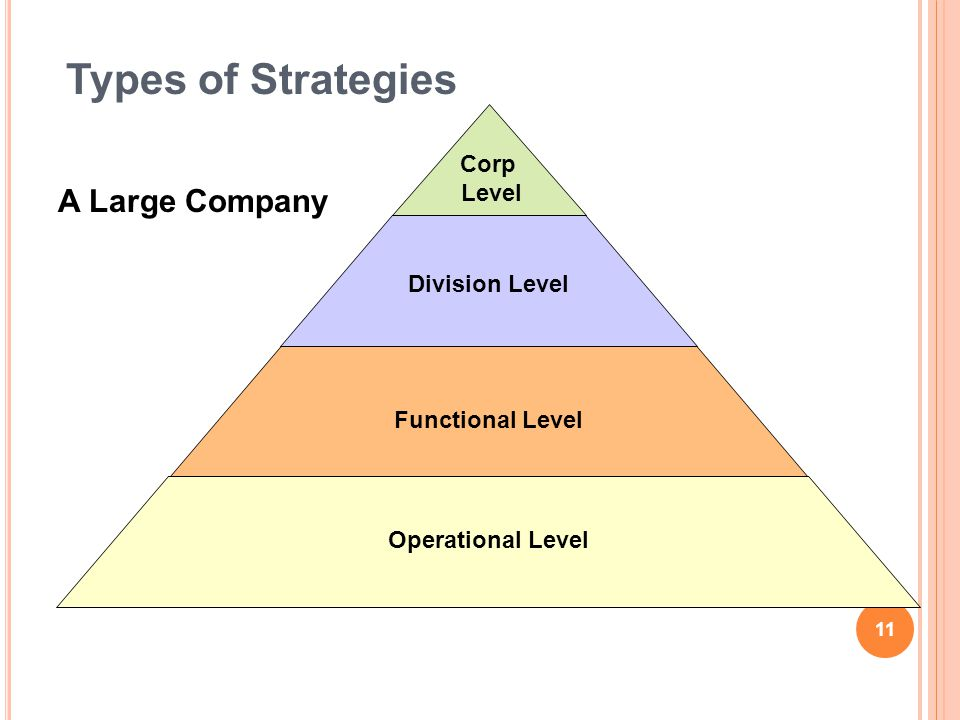 Types of Strategies A Large Company Corp Level Division Level