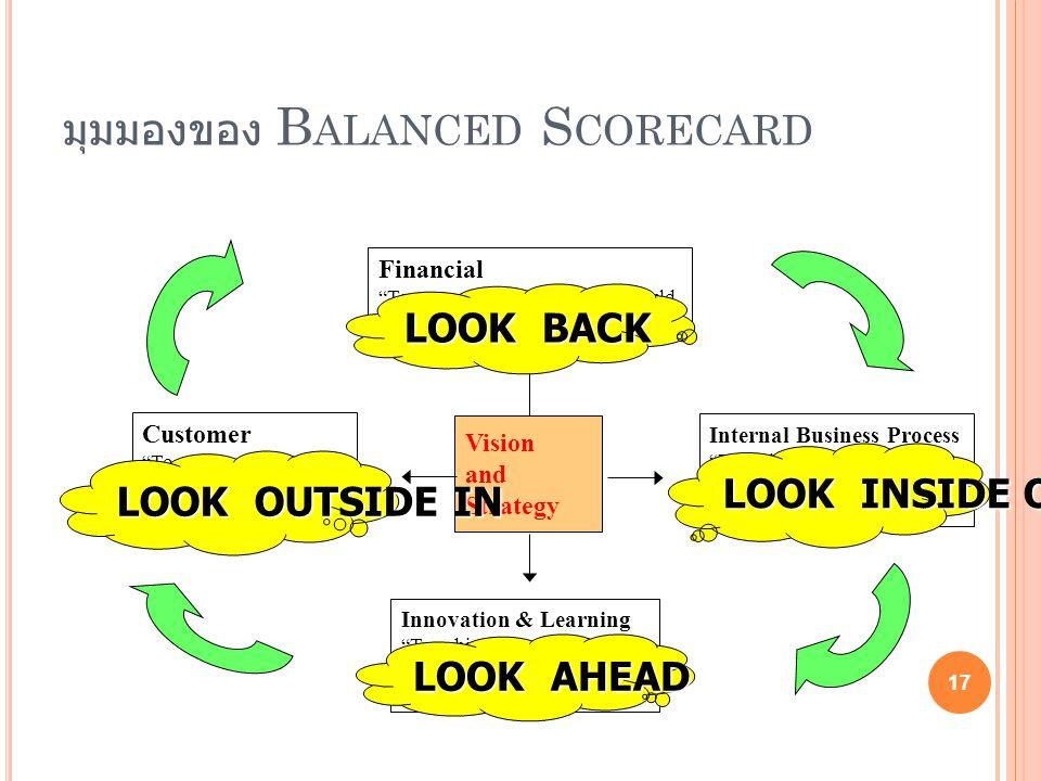 มุมมองของ Balanced Scorecard