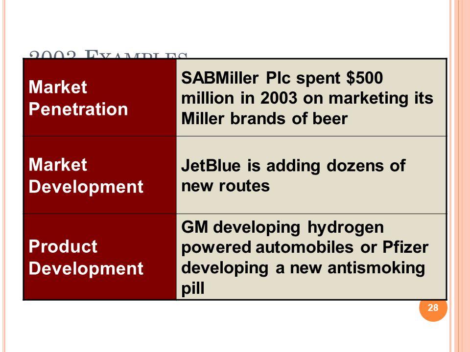 2003 Examples Market Penetration Market Development