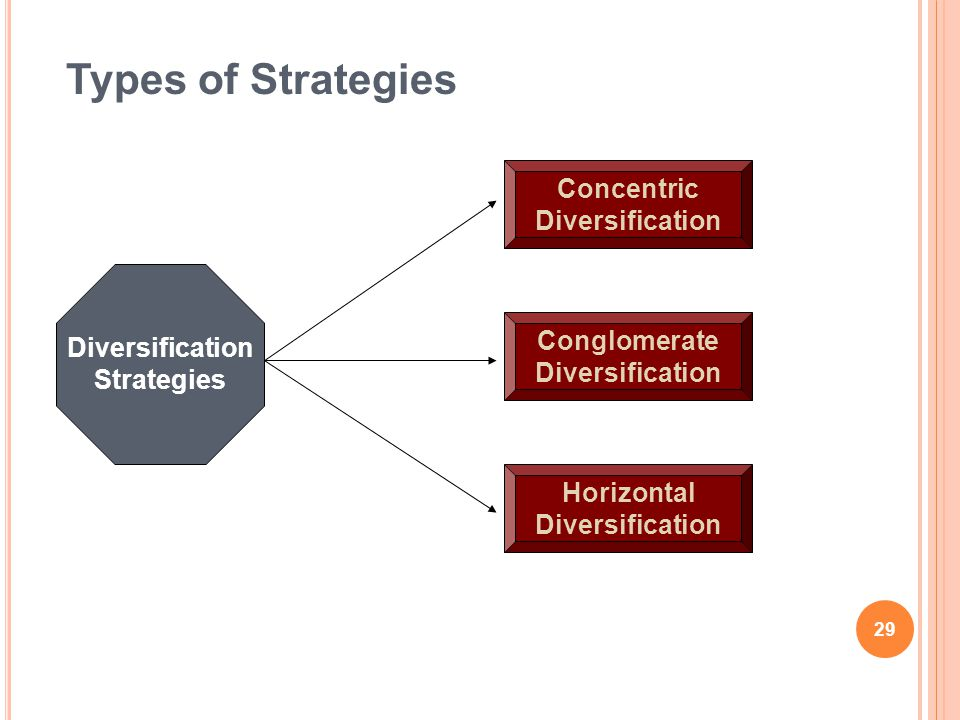 Types of Strategies Concentric Diversification