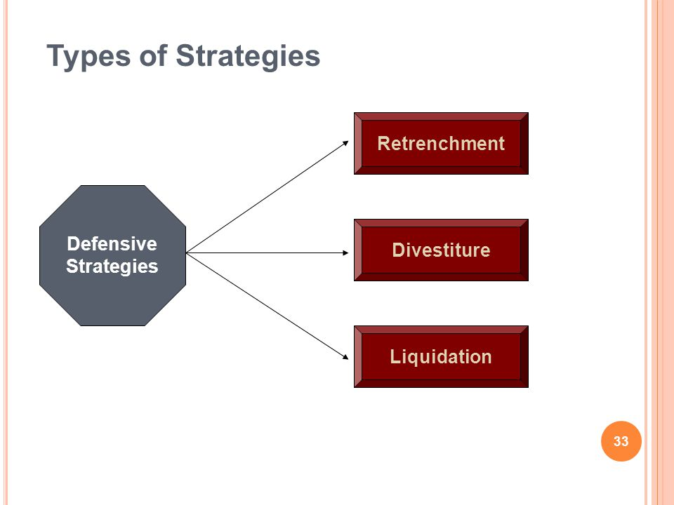 Types of Strategies Retrenchment Divestiture Liquidation