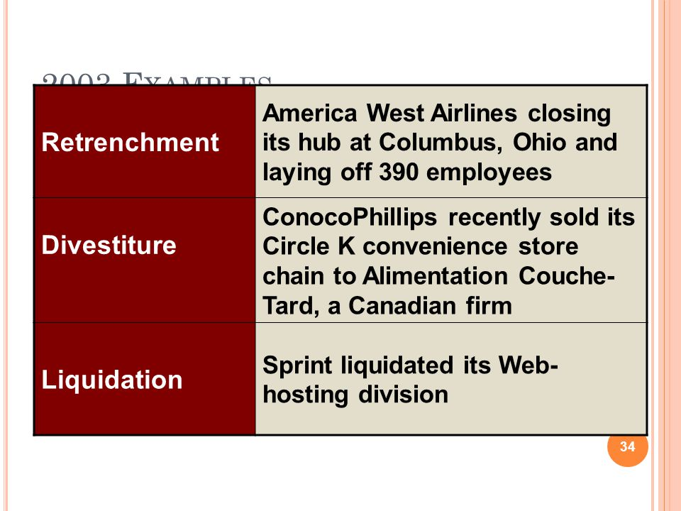 2003 Examples Retrenchment Divestiture Liquidation