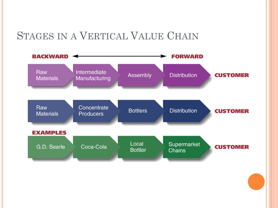 Stages in a Vertical Value Chain