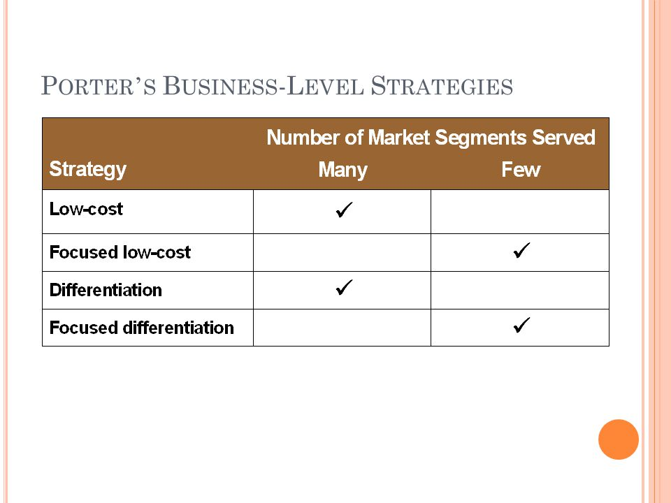 Porter's Business-Level Strategies