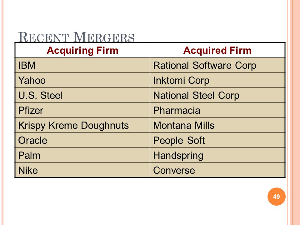Recent Mergers Acquiring Firm Acquired Firm IBM Rational Software Corp