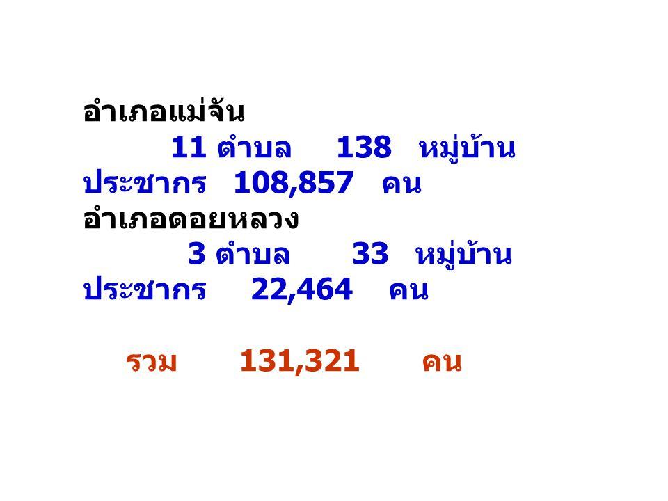 อำเภอแม่จัน 11 ตำบล 138 หมู่บ้าน ประชากร 108,857 คน. อำเภอดอยหลวง. 3 ตำบล 33 หมู่บ้าน ประชากร 22,464 คน.