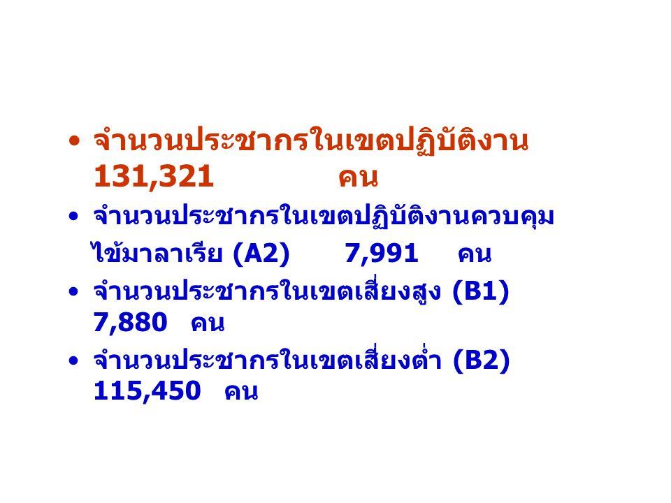 จำนวนประชากรในเขตปฏิบัติงาน 131,321 คน