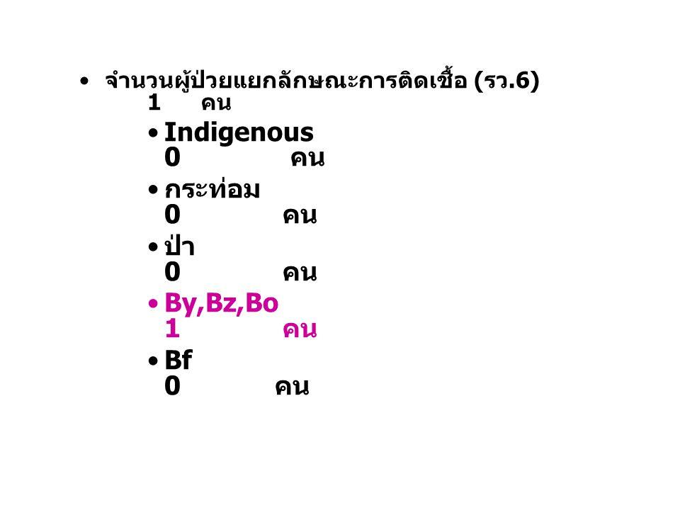 Indigenous 0 คน กระท่อม 0 คน ป่า 0 คน By,Bz,Bo 1 คน Bf 0 คน