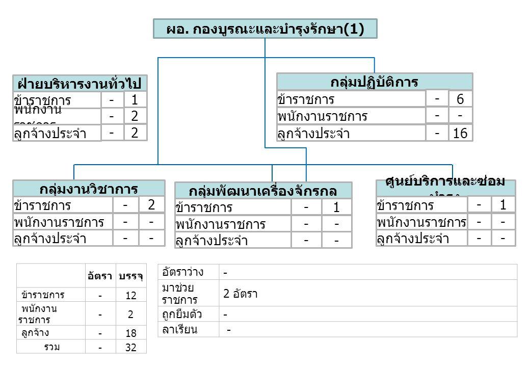 ผอ. กองบูรณะและบำรุงรักษา(1)