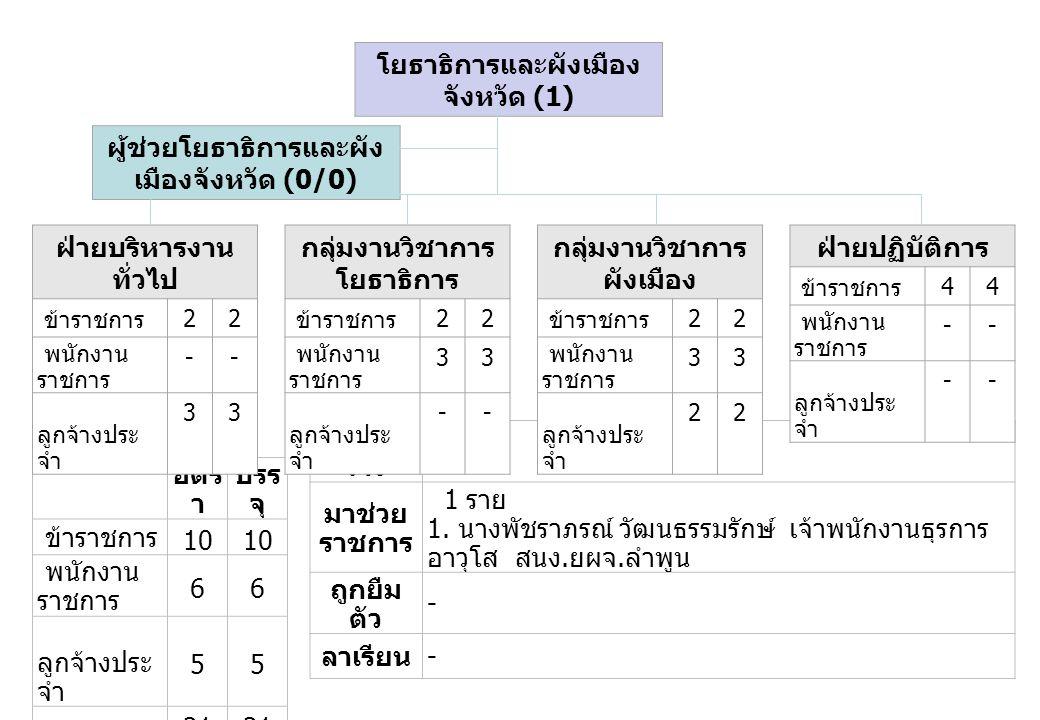 โยธาธิการและผังเมืองจังหวัด (1)