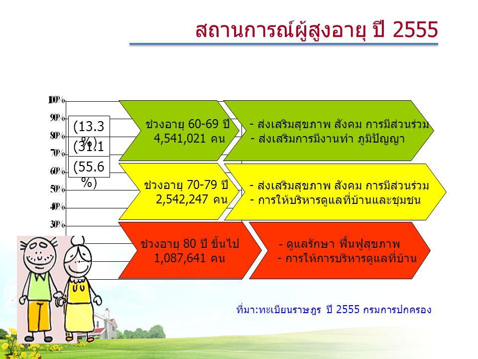 สถานการณ์ผู้สูงอายุ ปี 2555