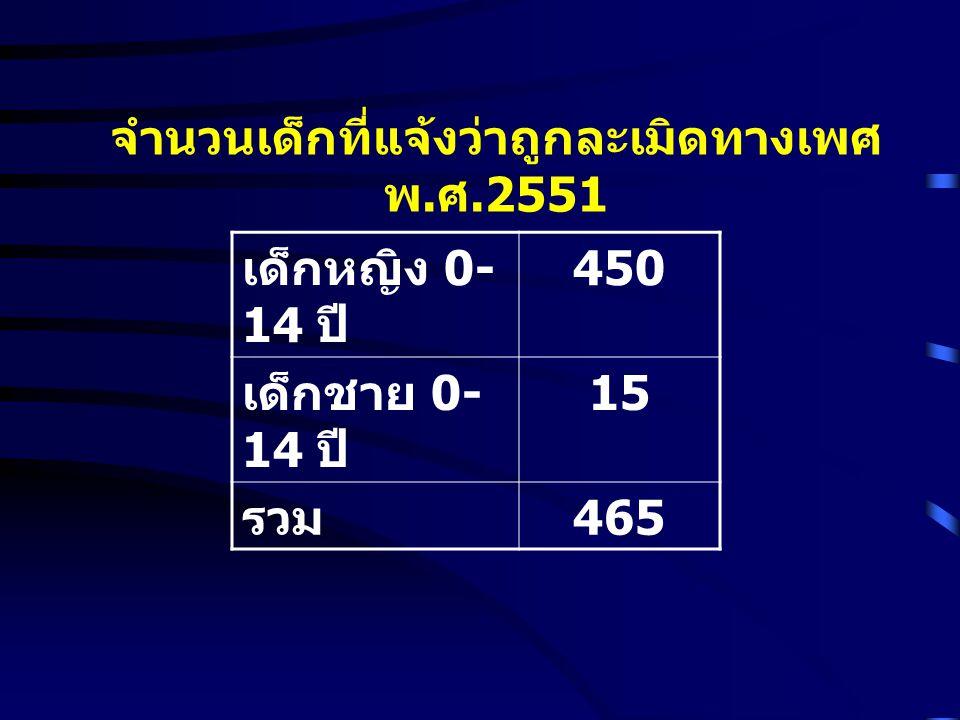 จำนวนเด็กที่แจ้งว่าถูกละเมิดทางเพศ พ.ศ.2551