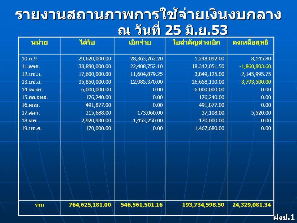 รายงานสถานภาพการใช้จ่ายเงินงบกลาง