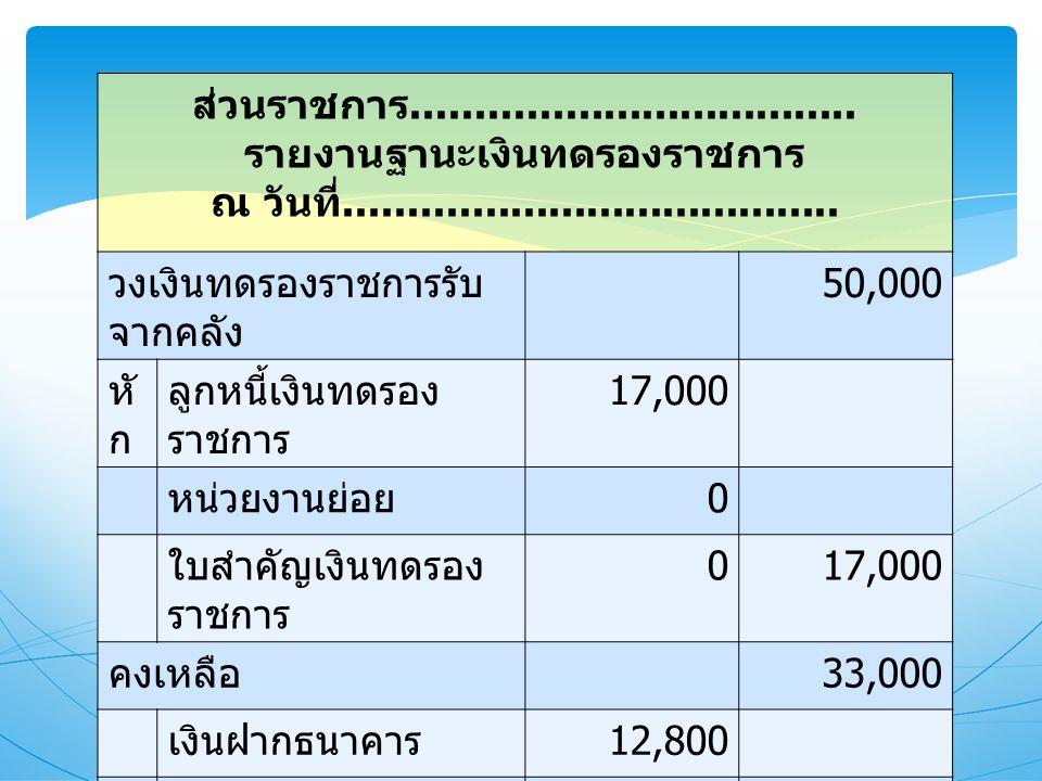 รายงานฐานะเงินทดรองราชการ