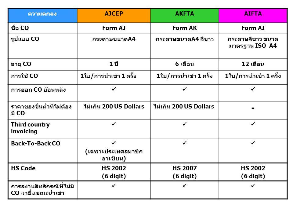 กระดาษสีขาว ขนาดมาตรฐาน ISO A4 (เฉพาะประเทศสมาชิกอาเซียน)