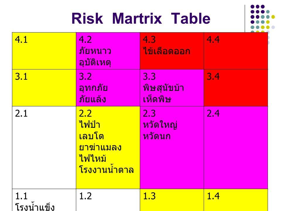 Risk Martrix Table 4.1 4.2 ภัยหนาว อุบัติเหตุ 4.3 ไข้เลือดออก 4.4 3.1