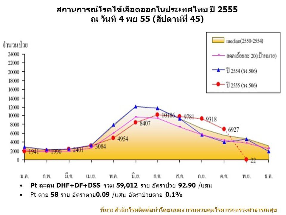 สถานการณ์โรคไข้เลือดออกในประเทศไทย ปี 2555 ณ วันที่ 4 พย 55 (สัปดาห์ที่ 45)
