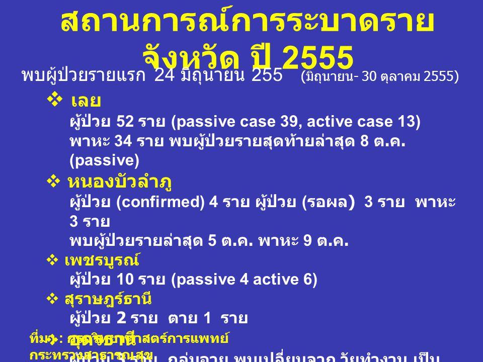 สถานการณ์การระบาดรายจังหวัด ปี 2555
