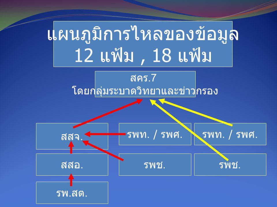 แผนภูมิการไหลของข้อมูล 12 แฟ้ม , 18 แฟ้ม