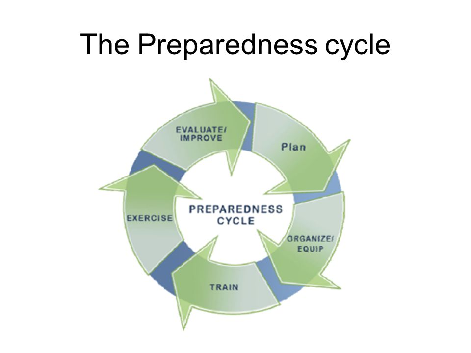 The Preparedness cycle