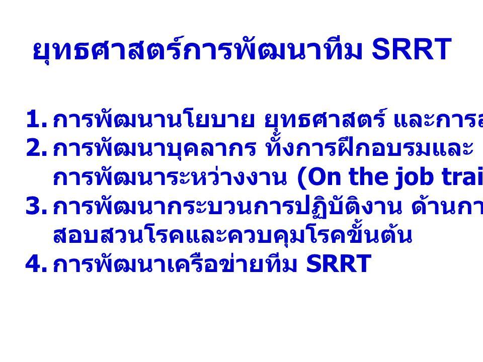 ยุทธศาสตร์การพัฒนาทีม SRRT