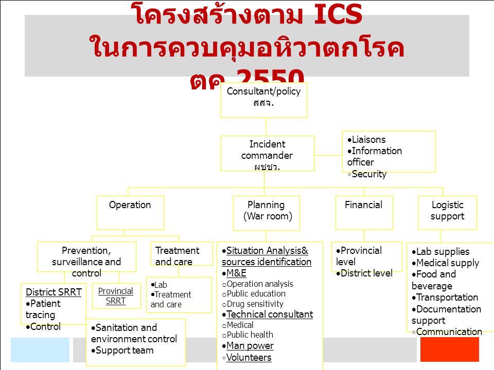 โครงสร้างตาม ICS ในการควบคุมอหิวาตกโรค ตค.2550