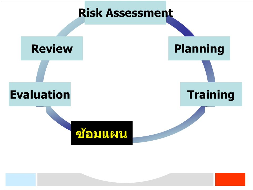 Training Planning Risk Assessment Review Evaluation ซ้อมแผน