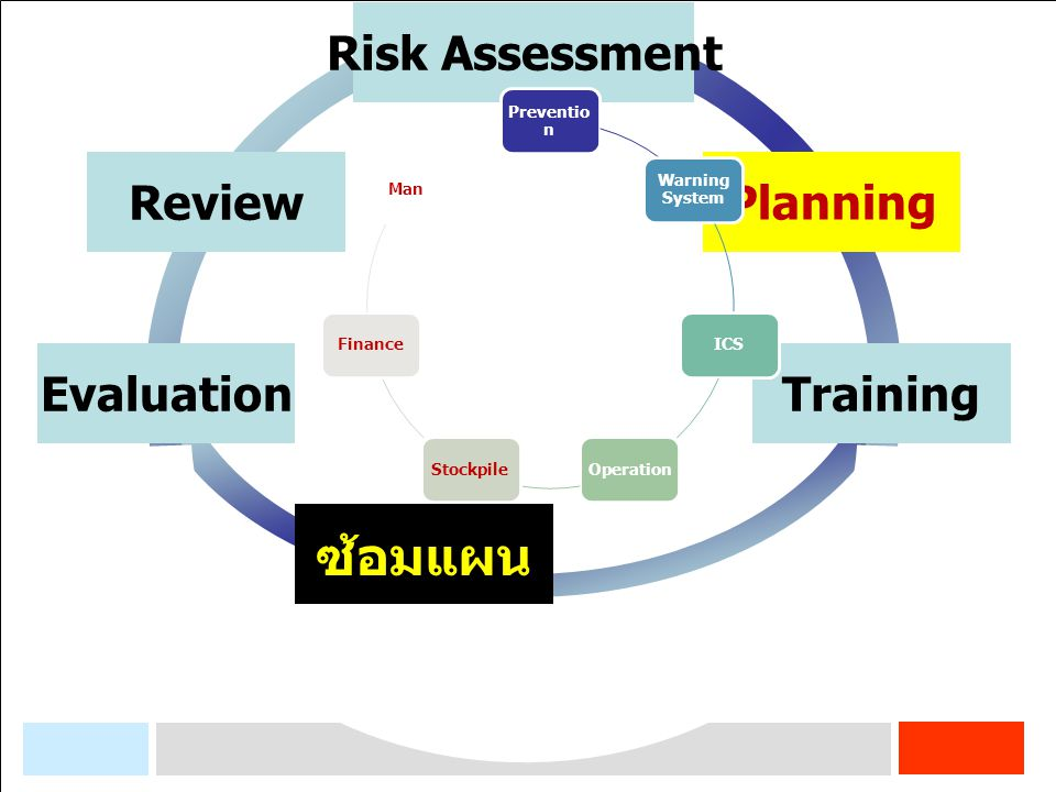 ซ้อมแผน Training Planning Risk Assessment Review Evaluation Prevention