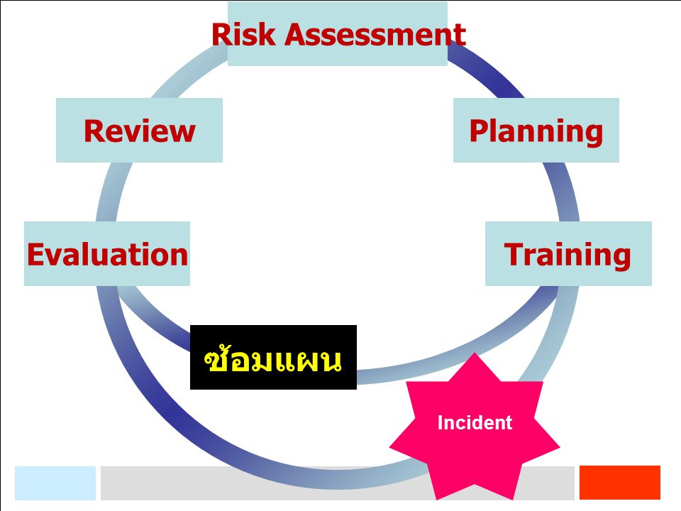 Risk Assessment Review Planning Evaluation Training ซ้อมแผน Incident