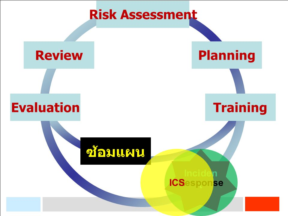 ซ้อมแผน Risk Assessment Review Planning Evaluation Training ICS
