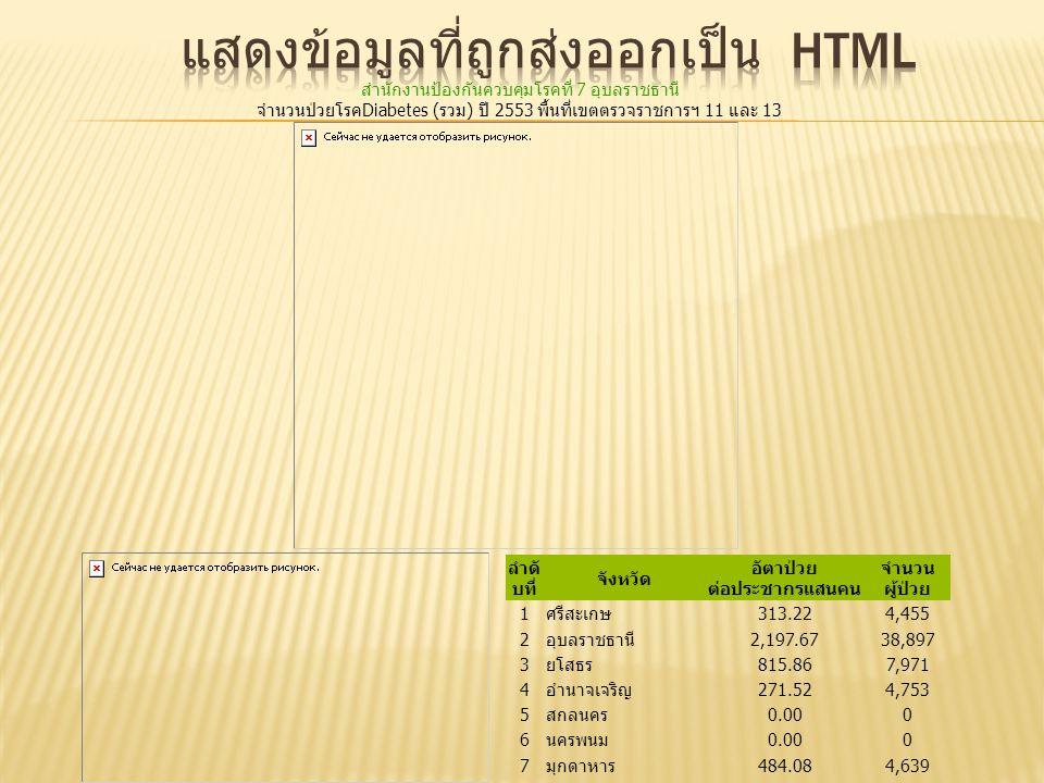 แสดงข้อมูลที่ถูกส่งออกเป็น HTML