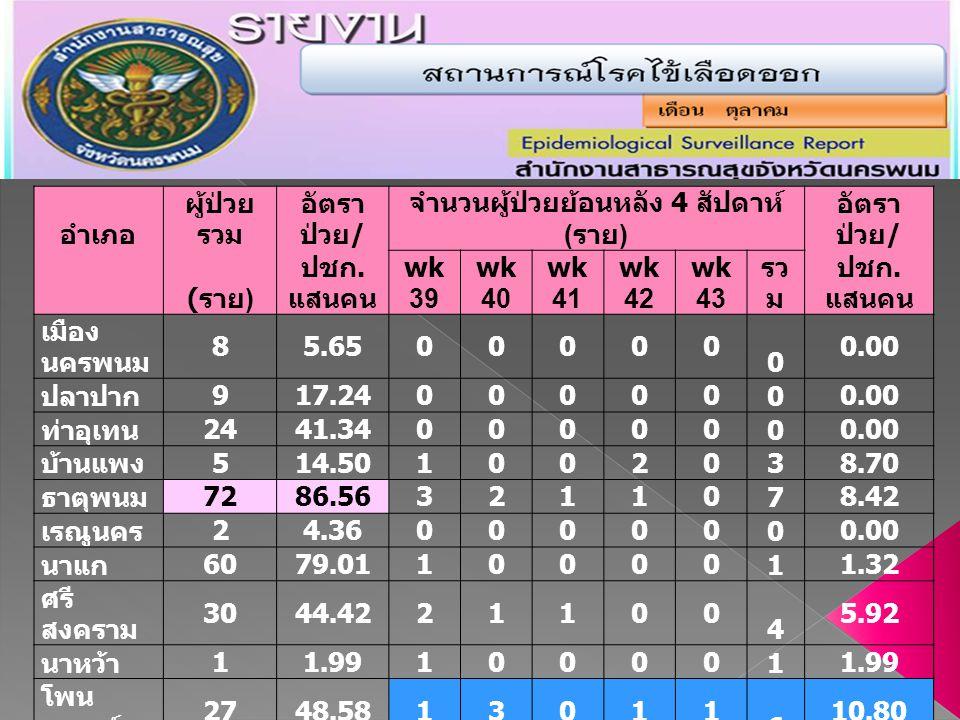จำนวนผู้ป่วยย้อนหลัง 4 สัปดาห์ (ราย)