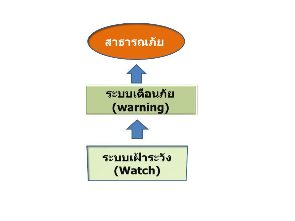 ระบบเตือนภัย (warning) ระบบเฝ้าระวัง (Watch)