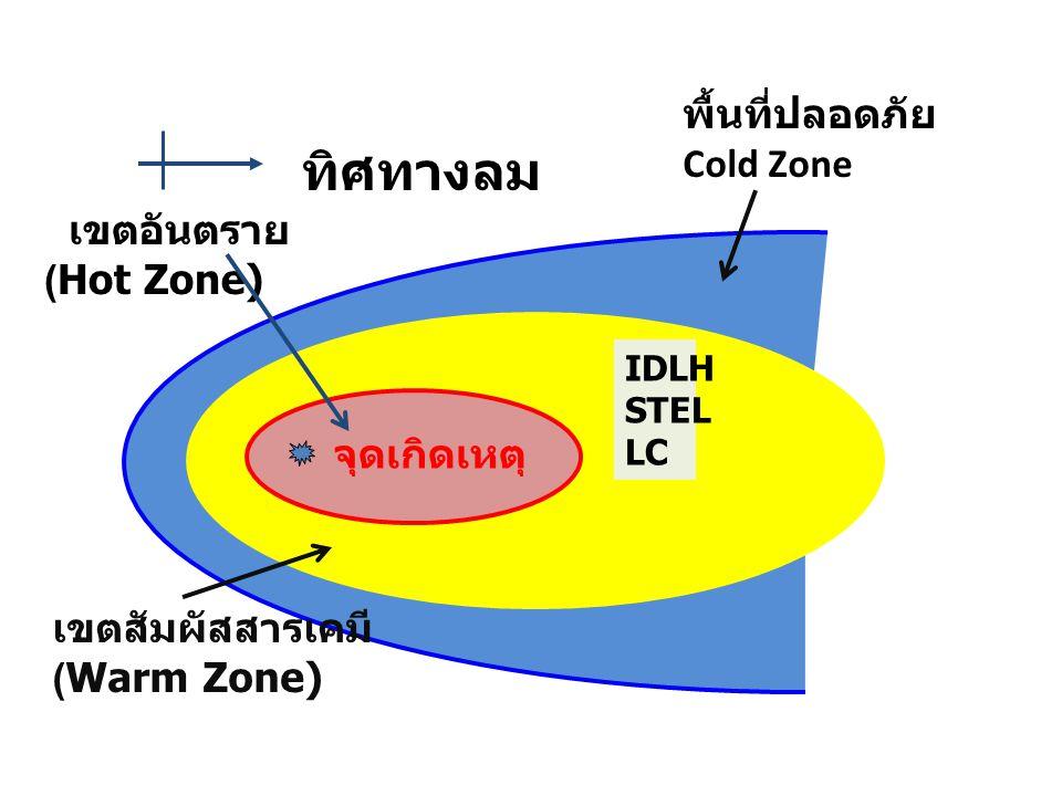 ทิศทางลม พื้นที่ปลอดภัย Cold Zone เขตอันตราย (Hot Zone) จุดเกิดเหตุ