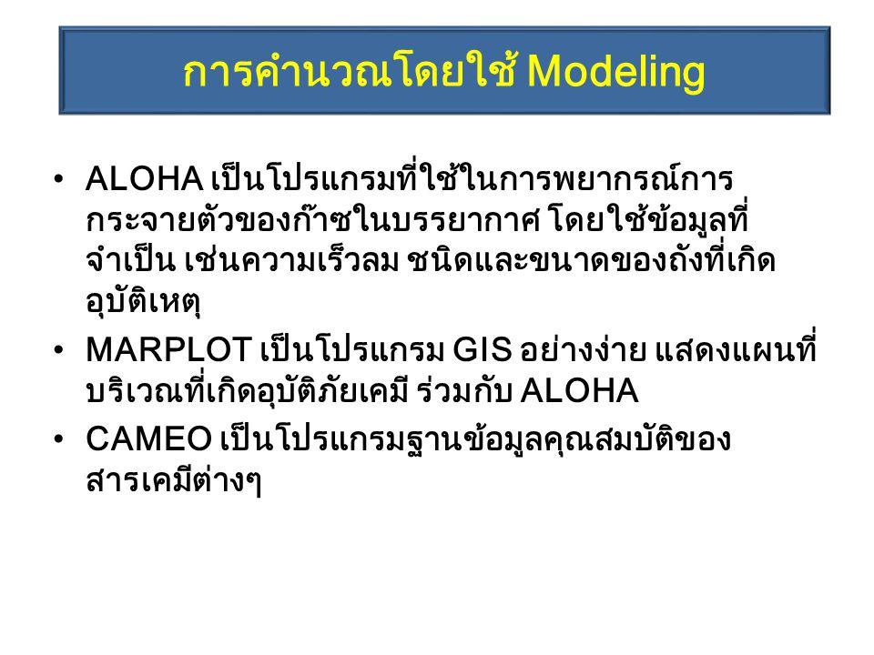 การคำนวณโดยใช้ Modeling