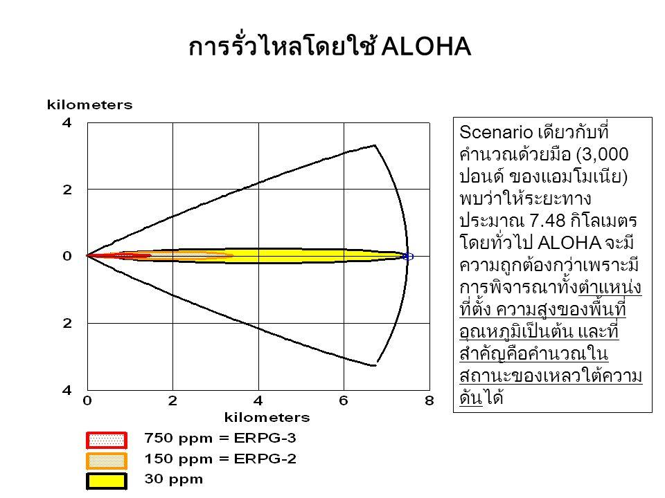 การรั่วไหลโดยใช้ ALOHA