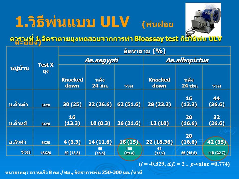 1.วิธีพ่นแบบ ULV (พ่นฝอยละออง)