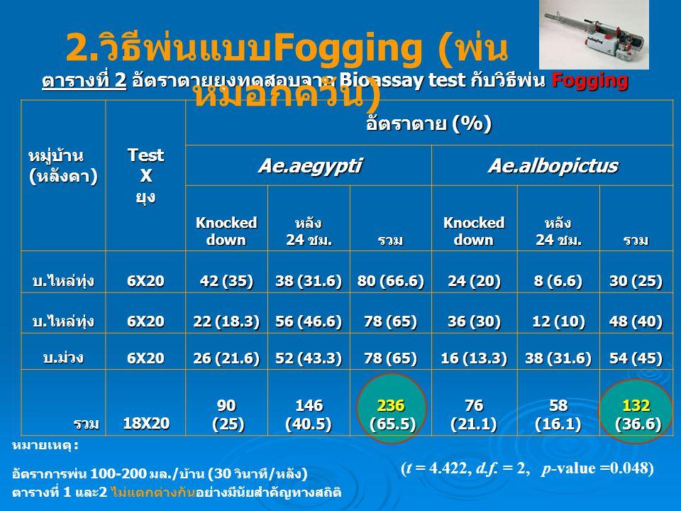 ตารางที่ 2 อัตราตายยุงทดสอบจาก Bioassay test กับวิธีพ่น Fogging