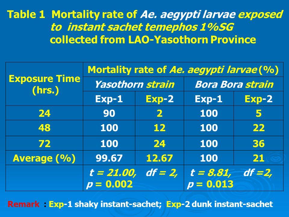 Mortality rate of Ae. aegypti larvae (%)