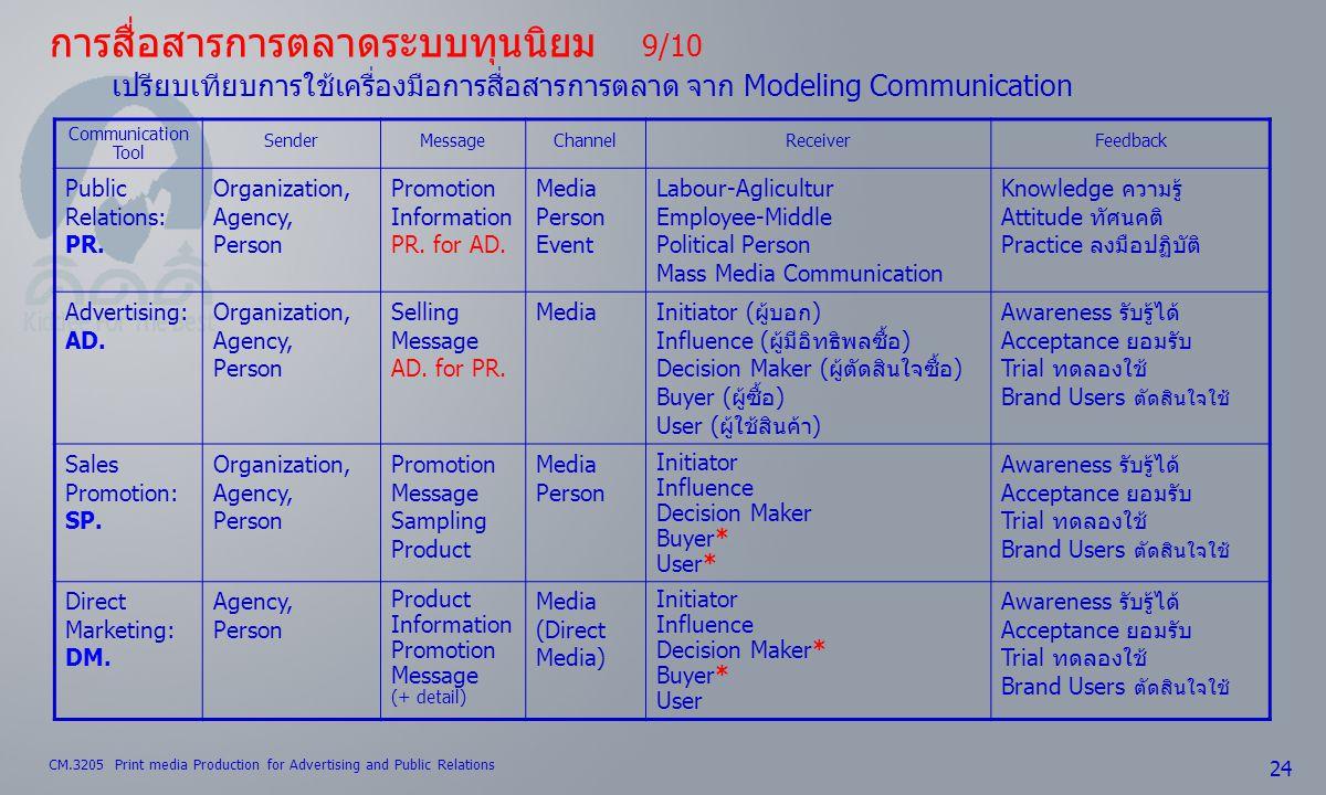 การสื่อสารการตลาดระบบทุนนิยม 9/10 เปรียบเทียบการใช้เครื่องมือการสื่อสารการตลาด จาก Modeling Communication