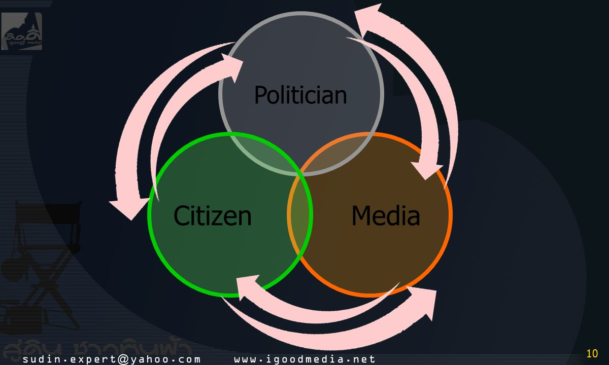 Politician Citizen Media