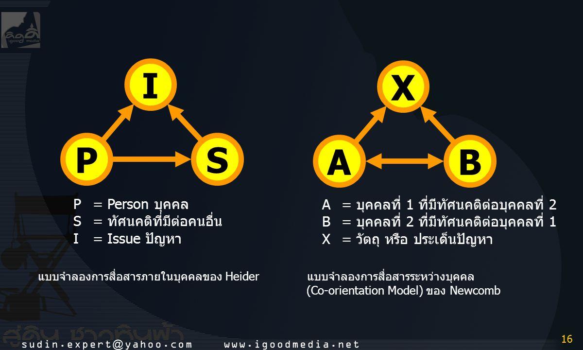 I X P S A B P = Person บุคคล S = ทัศนคติที่มีต่อคนอื่น I = Issue ปัญหา