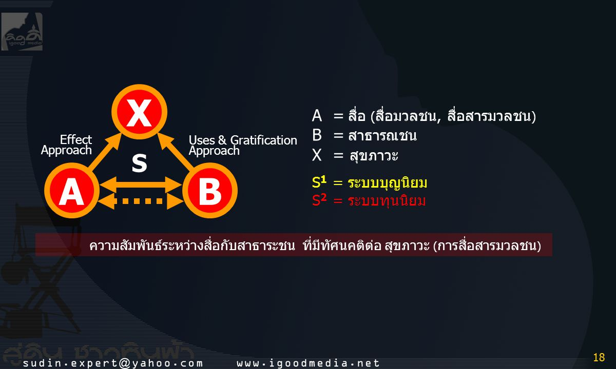 X A B S A = สื่อ (สื่อมวลชน, สื่อสารมวลชน) B = สาธารณชน X = สุขภาวะ