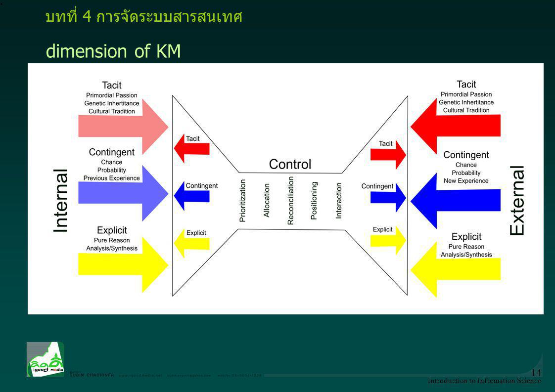 dimension of KM บทที่ 4 การจัดระบบสารสนเทศ data warehouses