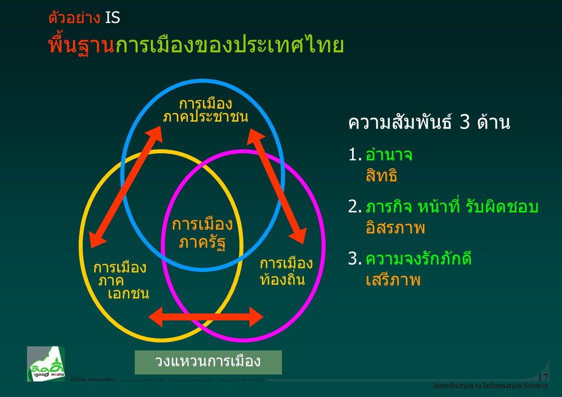 พื้นฐานการเมืองของประเทศไทย