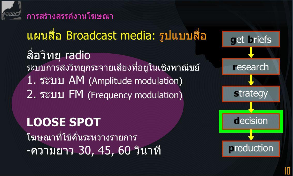 แผนสื่อ Broadcast media: รูปแบบสื่อ สื่อวิทยุ radio