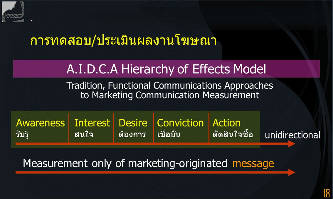A.I.D.C.A Hierarchy of Effects Model