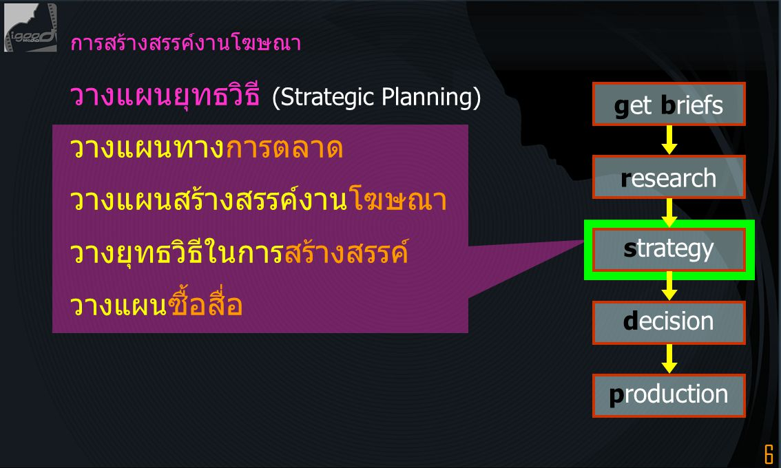 วางแผนยุทธวิธี (Strategic Planning) วางแผนทางการตลาด